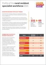 Profile of the rural resident specialist workforce 2020